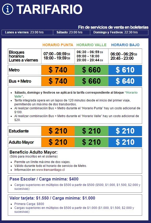 Precio del transporte en Chile