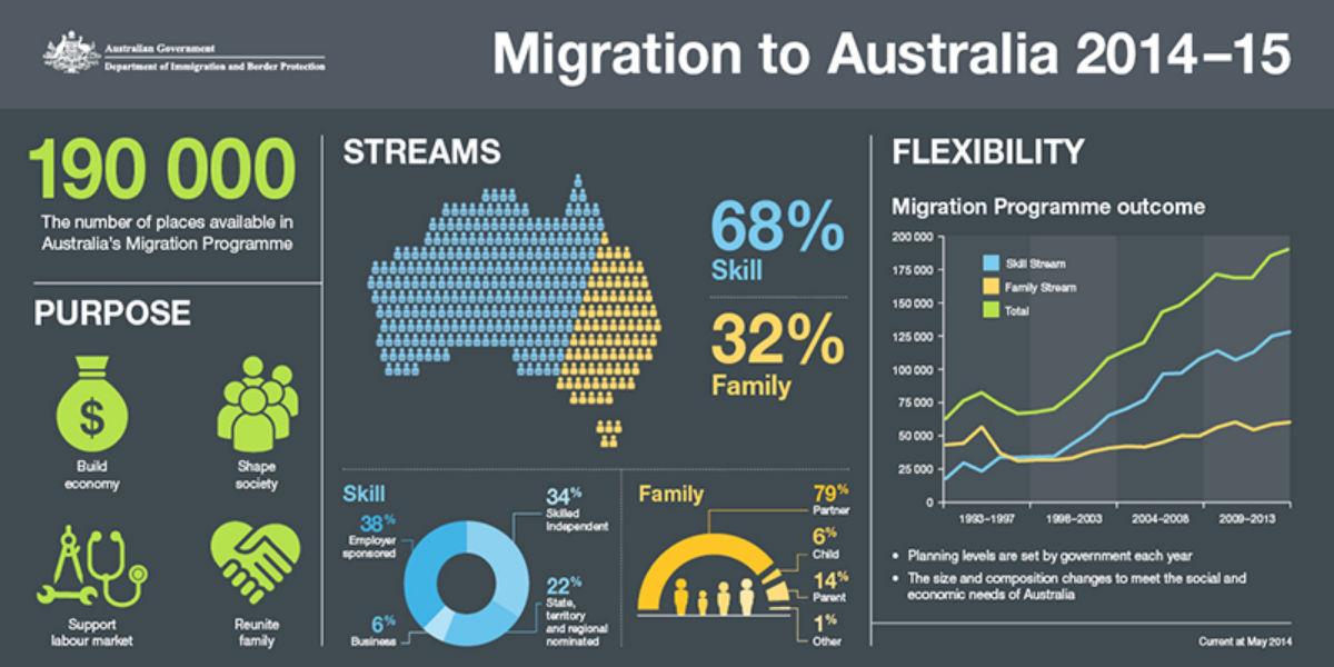 Sistema de Puntos para emigrar según la edad