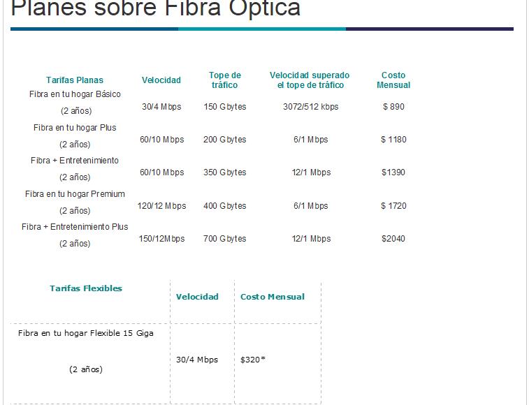 Internet en Uruguay por Fibra Óptica precios 2017