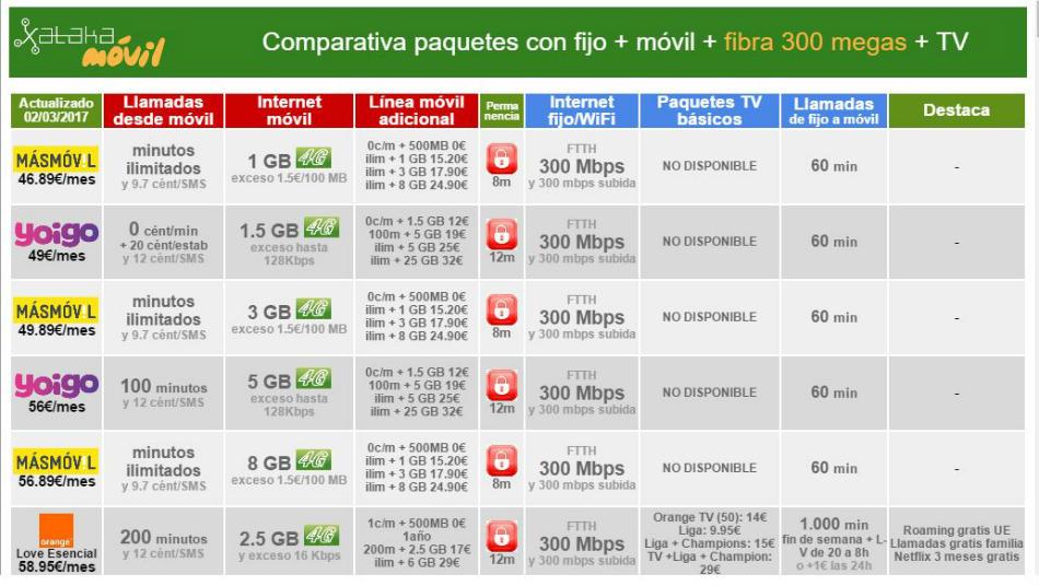 Tarifas de telefonía en España