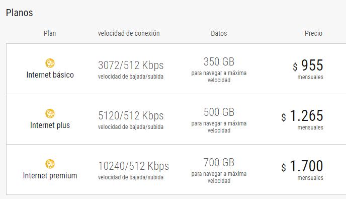 Planes de Internet Antel Uruguay