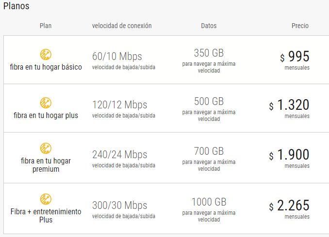 Planes de Internet con fibra Antel Uruguay